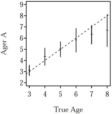 Mortality & Age Comparisons Chapters